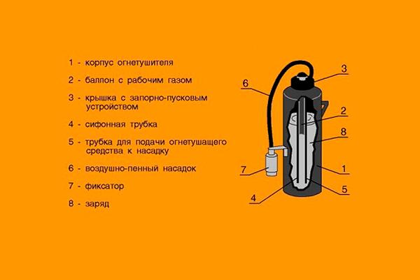 Схема конструкции огнетушителя воздушно-пенного типа