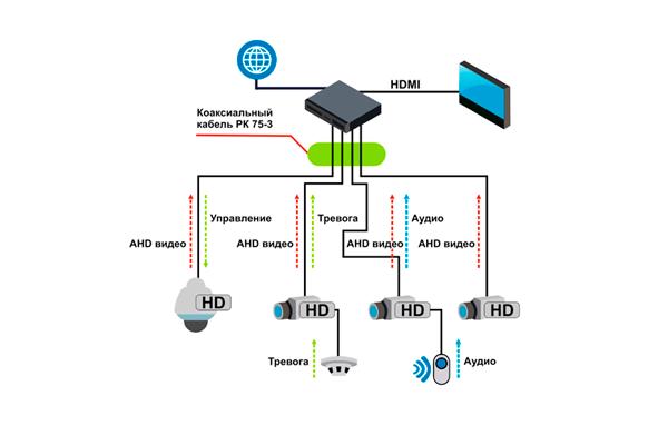 Схема работы технологии аналогового видеонаблюдения AHD