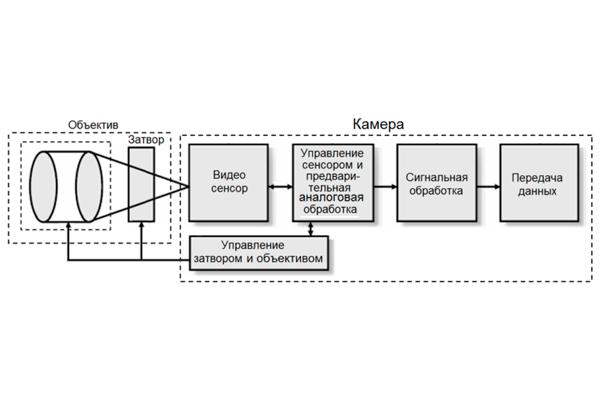 Схема работы аналоговой камеры видеонаблюдения
