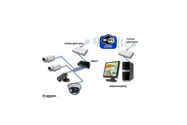 Схема видеонаблюдения через WI-Fi