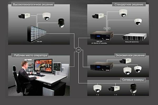 Схема системы видеонаблюдения с камерами Bosch