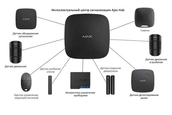 Структурная схема охранной сигнализации Ajax StarterKit