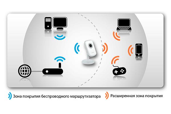 Схема системы видеонаблюдения D-Link DCS-933L