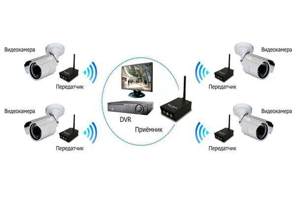 Схема видеонаблюдения по радиоканалу