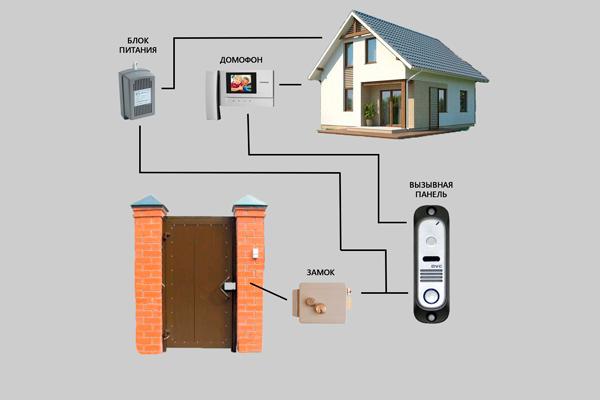 Структура домофонной системы для частного дома
