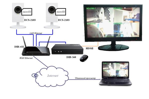 Схема видеонаблюдения с камерами D-Link