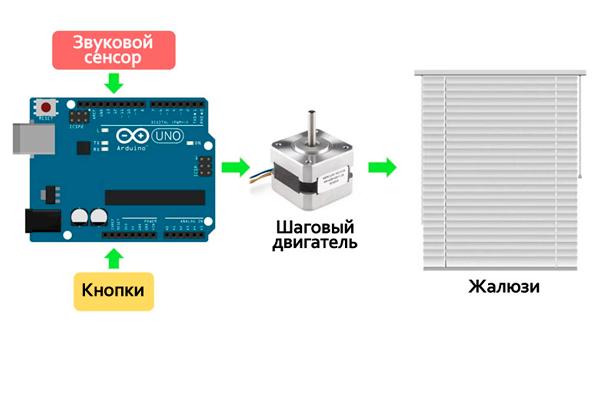 Компоненты для самостоятельного изготовления автоматических жалюзи
