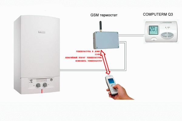 Дистанционное управление котлом с помощью GSM