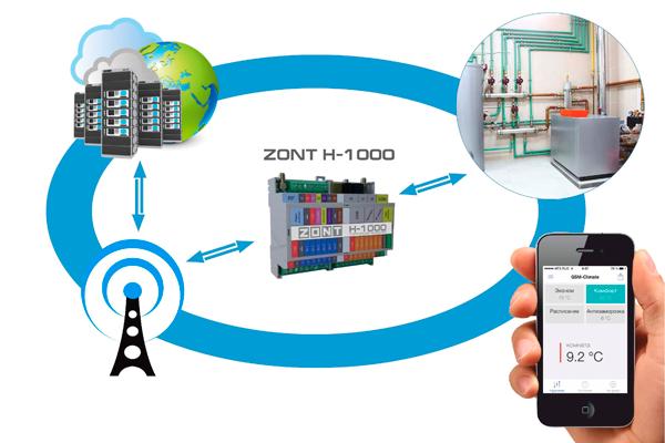 Управление котлом через интернет с помощью регулятора Zont H-1000