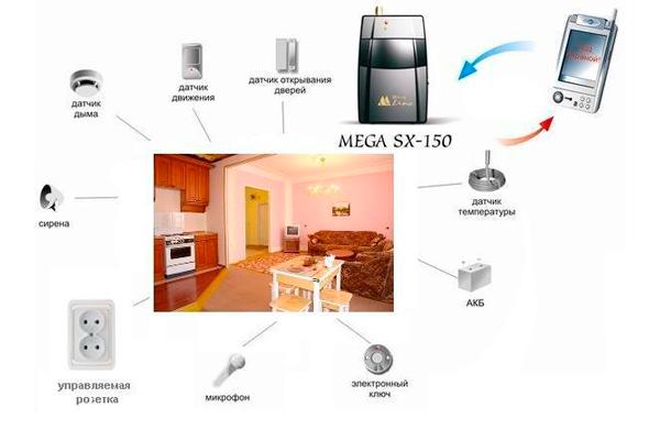Схема работы GSM сигнализации Mega SX-150