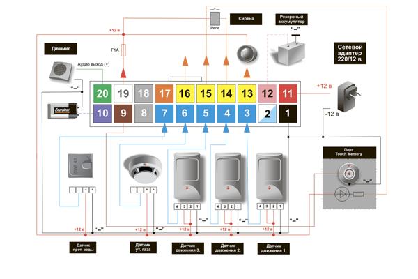 Структурная схема GSM сигнализации Mega SX-150