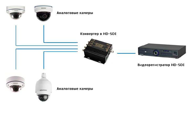 Подключение аналоговых камер видеонаблюдения к HD-SDI регистратору