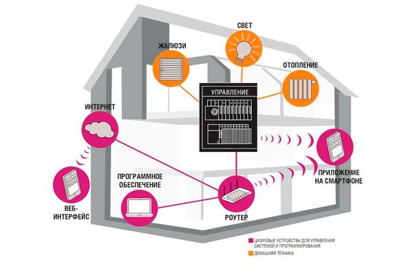Структурная схема умного дома на основе KNX