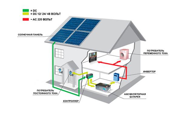 Схема работы солнечной электростанции для частного дома