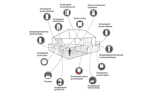 Схема охранной сигнализации I-Nova