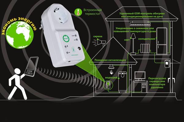 Функциональные возможности GSM розетки iSocket 707 HomeGuard