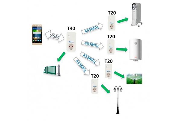 Подключение к GSM розетке Simpal T40 4 умных розетки Simpal T20