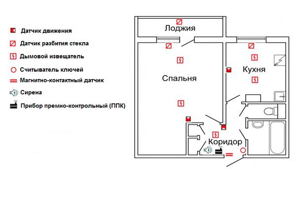 План охранной сигнализации в квартире