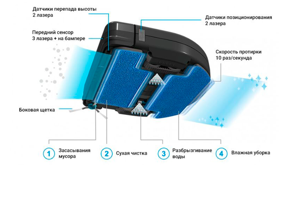 Принцип влажной уборки робота-пылесоса Hobot