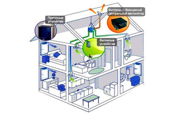 Схема системы умной вентиляции в частном доме