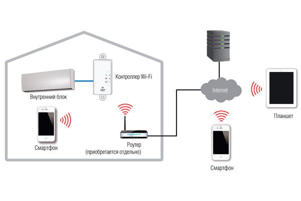 Схема подключения дистанционного управления кондиционером через Wi-Fi
