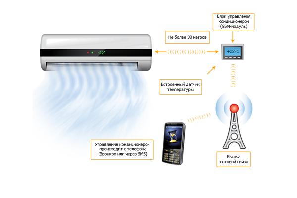Схема удаленного управления кондиционером через GSM-модуль