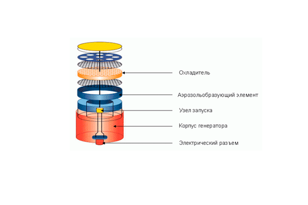 Схема устройства генератора огнетушащего аэрозоля