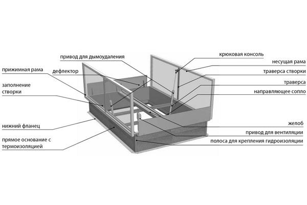 Конструкция люка дымоудаления