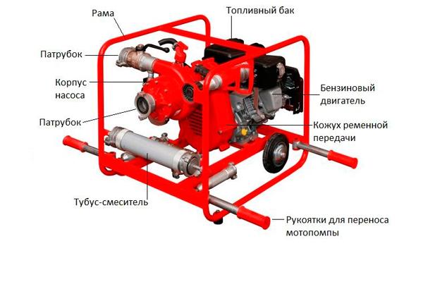 Конструкция переносной пожарной мотопомпы