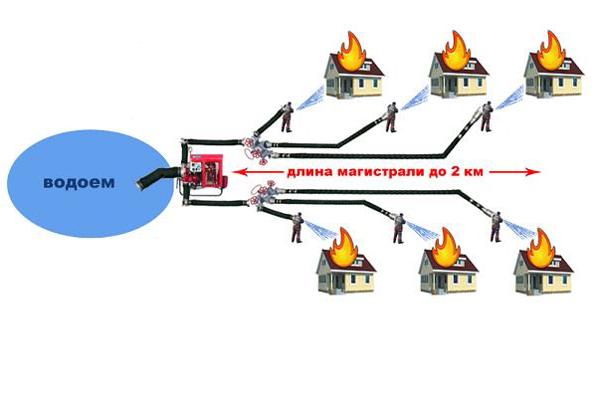 Схема тушения пожаров с применением мотопомпы