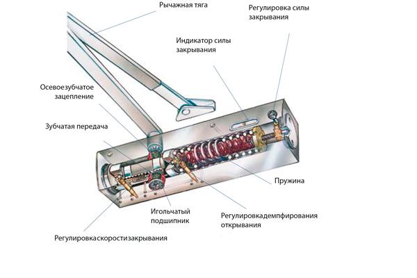Схема устройство дверного доводчика