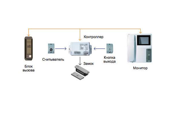 Схема конфигурации электромагнитного замка