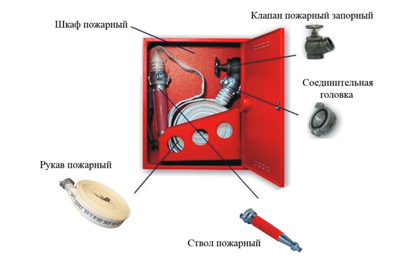 Содержимое шкафа пожарного крана