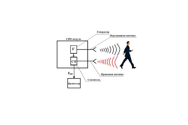 Схема обнаружения человека радиоволновым охранным датчиком