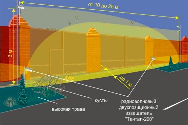 """Угол обзора радиоволнового охранного извещателя """"Тантал-200"""""""