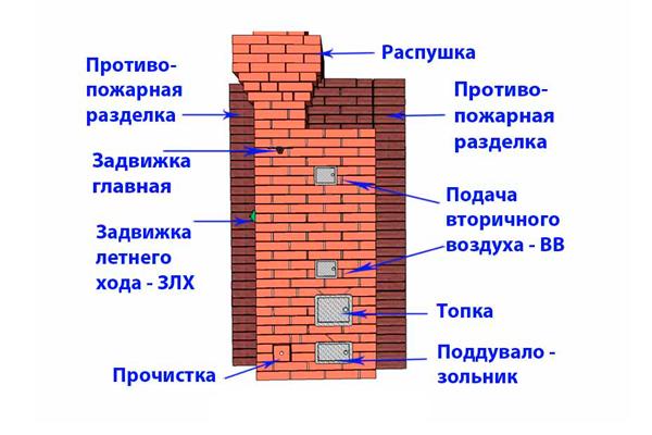 Обозначение противопожарной разделки на схеме устройства печи