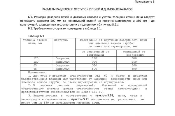 Приложение Б из свода правил СП7.13130.2013