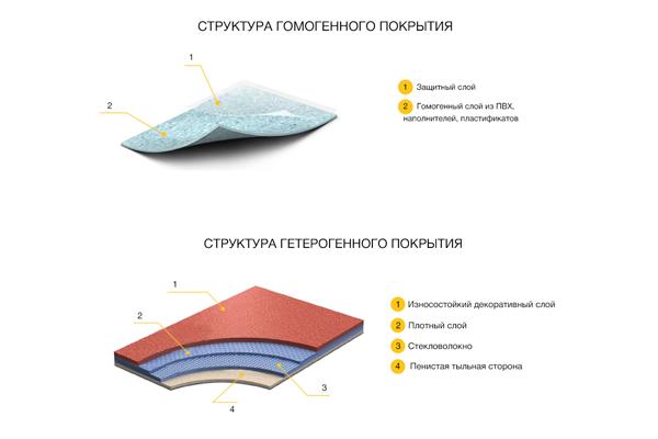 Сравнение структур гомогенного и гетерогенного линолеума