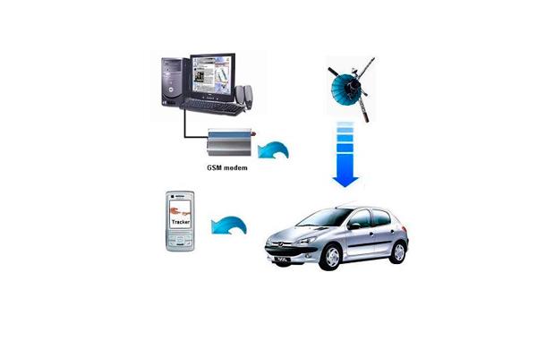 Схема работы GPS охранной сигнализации
