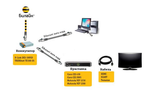 Схема подключения сервиса Мультирум от Билайн ТВ