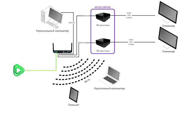Схема подключения системы Мультирум от Ростелекома