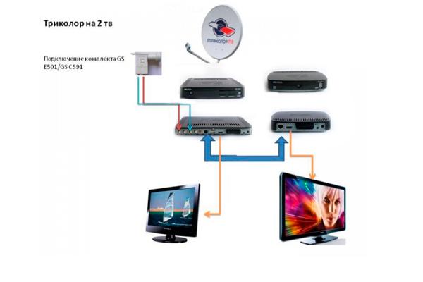 Схема подключения системы Мультирум от Триколор ТВ