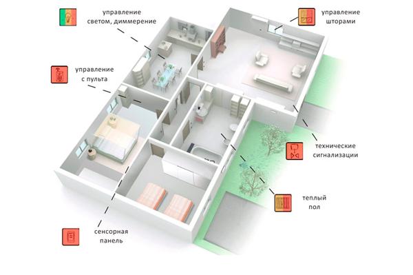 Функции системы Умного дома в квартире