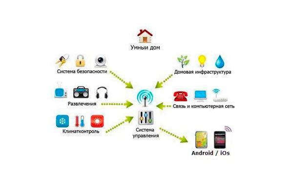 Схема работы системы Умного дома