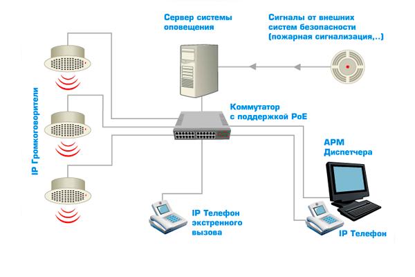 Схема работы системы речевого оповещения