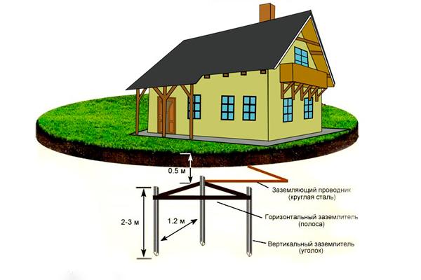Схема заземления электричества в частном доме