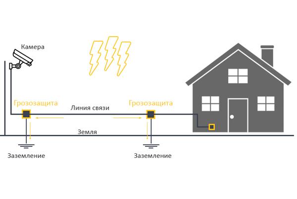 Схема заземления системы видеонаблюдения