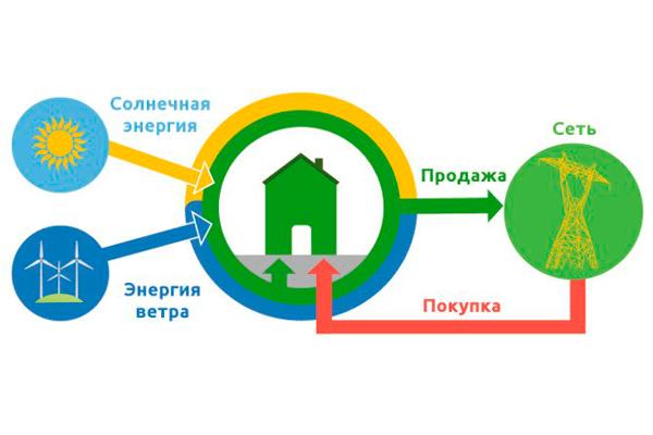 """Схема """"Зеленного тарифа"""" при работе комбинированной электростанции с автономным режимом"""
