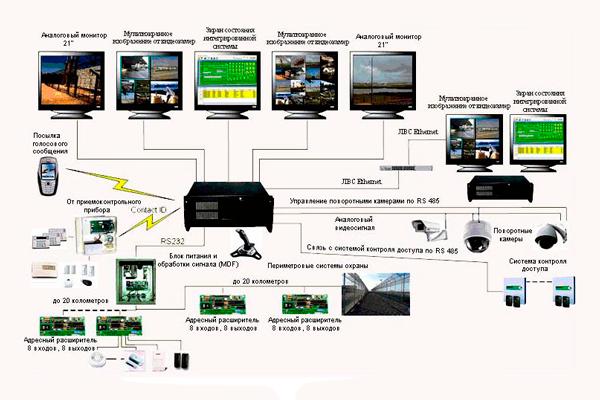 Схема работы интегрированной системы безопасности COM-4XP