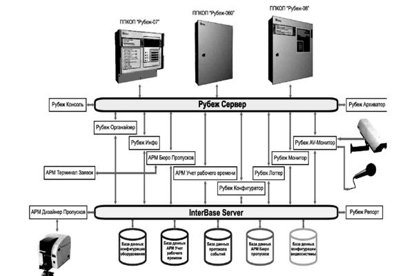 Структурная схема интегрированной системы безопасности Рубеж